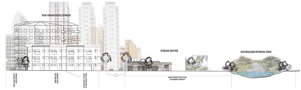 New Urban Development Schematic